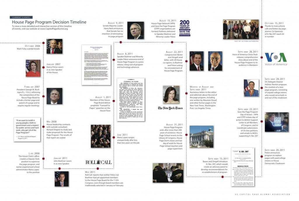 House Page Program Decision Timeline